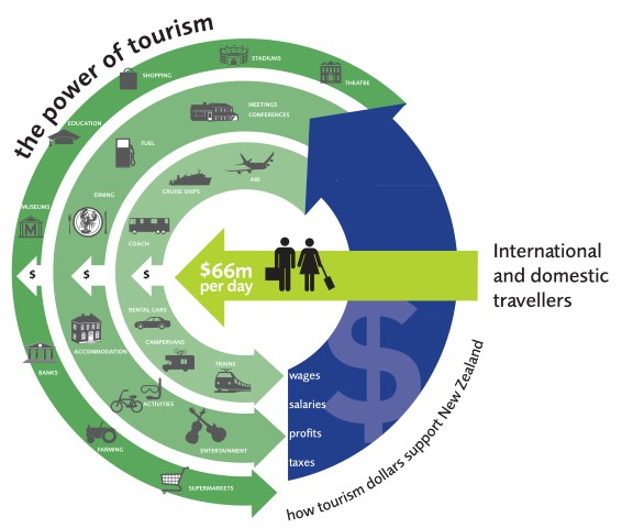 TIA-power-chart-2014-the-power-of-the-visitor-industry-copy-Small